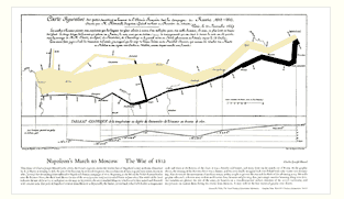 Tufte - Napolean's March